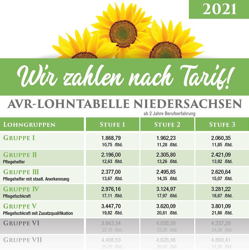 Pflegejobs - Bezahlung nach Tarif - AVR Lohntabelle Niedersachsen - Landhaus Lohne